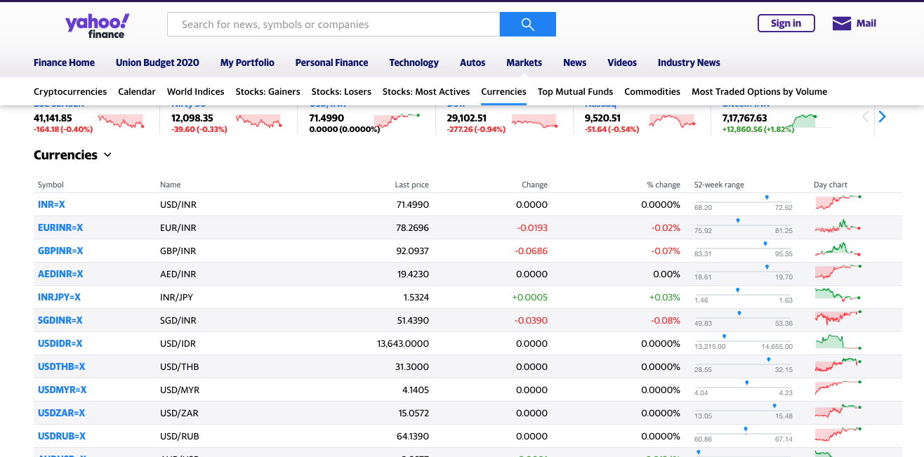 Scraping Currency Data from Yahoo Finance with Python and Beautiful Soup | Proxies API